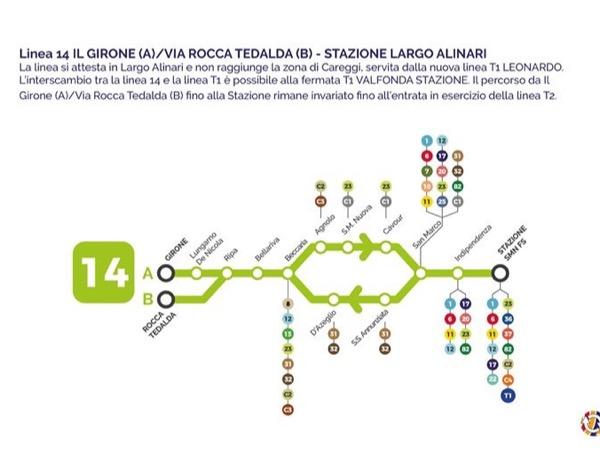 フィレンツェのバス14番路線